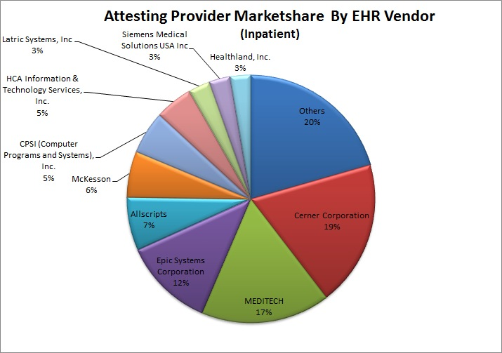 Attesting Provider Marketshare By EHR Vendor (InPatient)