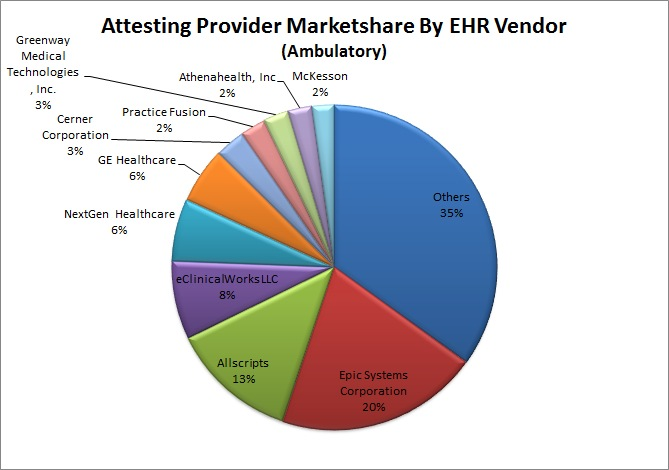 Attesting Provider Marketshare By EHR Vendor