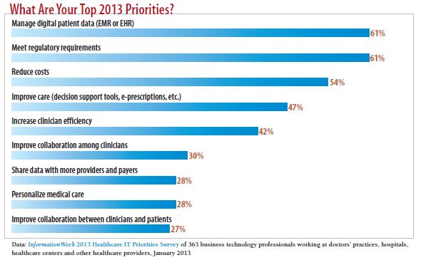 2013 Priorities