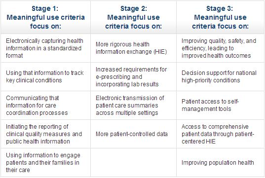 Stages of Meaningful Use