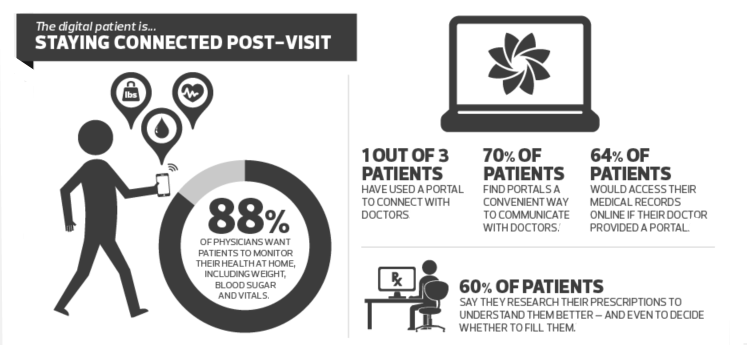 http://industryview.cdwcommunit.com/index.php/2014/09/11/patient-infographic/