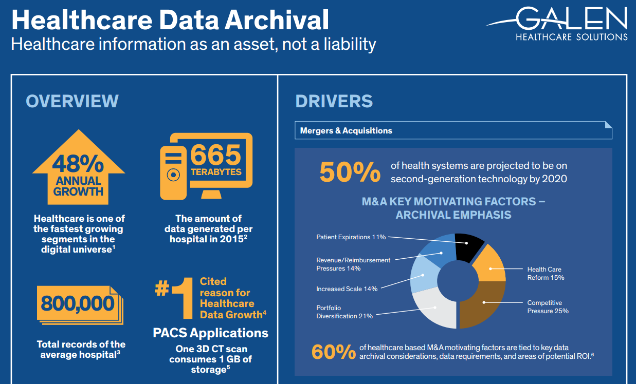 Emr Data Archival Infographic The Galen Healthcare